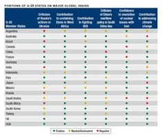 Positions of G-20 States on Major Global Issues