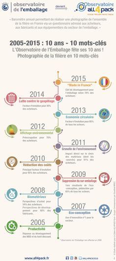 infographie Comexposium en Anglais, Italien et Français. © signosCom360.
