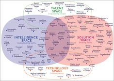 Business infographic : Range of innovation tools out there Innovation Management, Innovation Strategy, Business Innovation, Creativity And Innovation, Design Thinking Process, Systems Thinking, Organization Development, Business Model Canvas, Human Centered Design