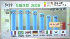 【画像】日本人の驚きの有給消化率wwwwwwww