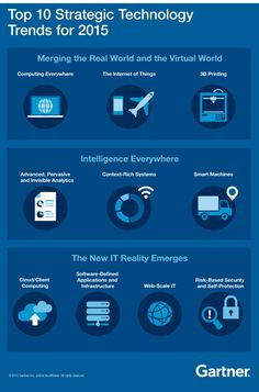 Gartner's Top 10 Strategic Technology Trends for 2015 | http://futuristicnews.com/category/future-trends/ Predictions: http://futuristicshop.com/category/the-philosophy-of-the-future-predictions-futurism-future-trends/