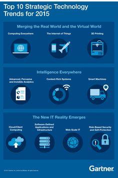 Gartner's Top 10 Strategic Technology Trends for 2015 #Infographic