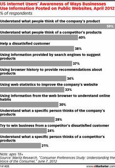 Consumers Take to the Web to Deliver Feedback