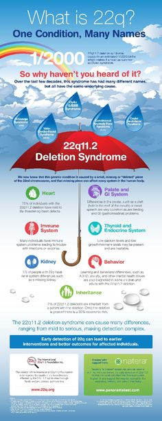 22q11.2 deletion syndrome is thought to be almost as common as Down syndrome. So why haven't you heard of it? Until recently, this syndrome had many different names since the underlying cause was unknown. Now we know it results from a missing section of chromosome 22. A key to early diagnosis of 22q is prenatal genetic screening. Natera's Panorama prenatal screen can provide parents with their first steps towards the early detection of genetic conditions so they can prepare.