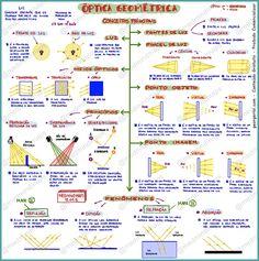 Mapa Mental – Óptica Geométrica – Conceitos principais