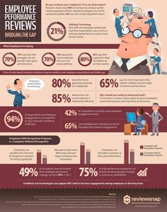 Performance Management Infographic by Reveiwsnap