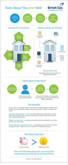 In order to help us all better understand the Green Deal, we've created a visual introduction to the scheme and what it means for our homes energy efficiency.