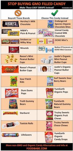 Candy Alternatives