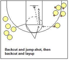 Shooting drill, team shooting drills - backcut - Coach's Clipboard #Basketball Coaching