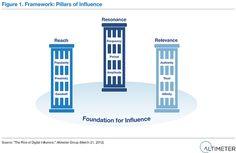 I pilastri della digital influence