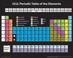 Tabla peridica de los elementos wikipedia la enciclopedia libre pster tabla peridica the big bang tehory urtaz Choice Image