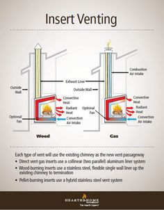 Each type of insert uses the existing chimney to ventilate vertically, terminating at the roof. This illustration will help you visualize the venting required for fireplace inserts.