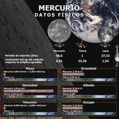 Datos físicaos del planeta #Mercurio. Más información en el blog de #NoSóloSputnik! https://nosolosputniks.wordpress.com/mercurio/