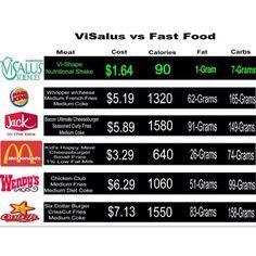 Visalus- health chart