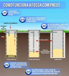 Fossa Séptica, Water Flow, Camping, Humor, House, Green Building, Sewage Treatment, Bamboo Furniture, Plumbing