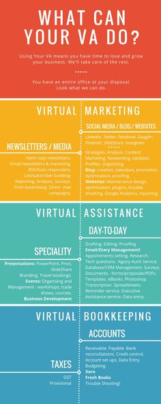 What Your Virtual Assistant can do Work From Home Jobs, Make Money From Home, How To Make Money, Blog Websites, Virtual Assistant Services, Home Based Business, Business School, Business Planning, Computer Science
