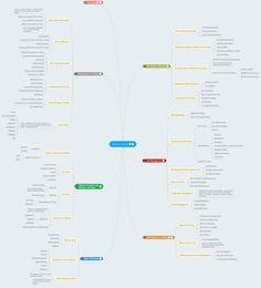 Software Testing Foundation Cheat Sheet