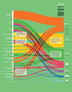 Universidades de donde Apple, Facebook, Google, IBM, Microsoft, Twitter y Yahoo! obtienen sus empleados