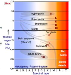 H r diagram all stars ideas for my wall pinterest diagram ccuart Images