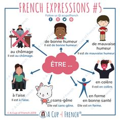 French expressions w French Verbs, French Grammar, French Phrases, French Language Lessons, French Language Learning, French Lessons, Spanish Lessons, Spanish Language, Basic French Words
