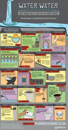 WATER ---WATER,  This infographic takes a look at how the technology of plumbing has changed over the years.