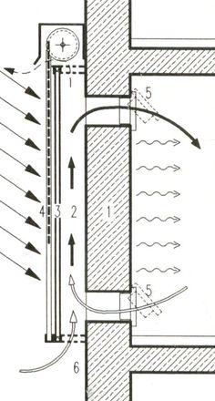 Die in der schwarzen Massivwand gespeicherte Wärme wird zeitlich verschoben als Strahlungwärme (Transmissione) an den Raum abgegeben. Die Trombe-Wand sollte möglichst nach Süden ausgerichtet sein, da hier die höchste und längst Sonneneinstrahlung vorhanden ist. Nachteilig ist der im Vergleich zu einer TWD-Fassade relativ geringe Wärmeschutz der Wand.