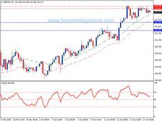 Forex RSI 4H Method Trading Strategy - http://forexmt4systems.com/forex-rsi-4h-method-trading-strategy/