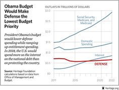 While Obama ramps up entitlement spending, he makes defense the Lowest Budget Priority!