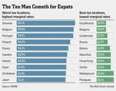 Thinking of moving abroad? @WSJexpat looks at best & worst #tax locales for #expats @WSJ http://on.wsj.com/1zRzKJC