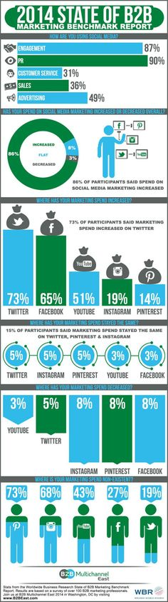 2014 state of B2B marketing benchmark report #infografia #infographic #marketing