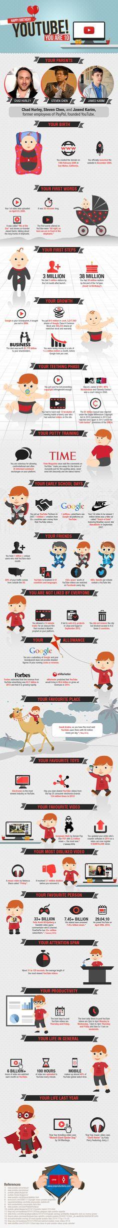 Una infografía con Datos sobre YouTube en sus primeros 10 años.