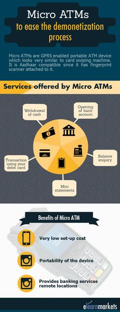 This infographic talks about Micro ATMs in brief. Click here to write the full article- http://blog.elearnmarkets.com/micro-atm-a-savior-in-the-demonetization-process/