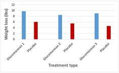 Glucomannan Effects on Weight Loss