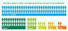 Numbers given 3 days' emergency food