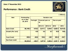 #IndiaBankingCredit update as on 1st November 2013