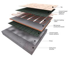 Electric Underfloor Heating Kits and and Systems Electric Underfloor Heating, Radiant Heating System, Loft Bathroom, Radiant Floor, Heating Systems, Home Improvement Projects, Building Design, Custom Homes, Homestead