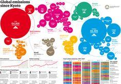 Global emissions since Kyoto