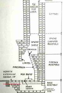 7e344f2d4493b4ac7c93f856b2461ede chimney and fireplace parts diagram and anatomy fireplaces