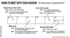 PHD Comics: When to meet with your advisor Phd Comics, Career Path, College Humor, Graduate School, Life Advice, Free Resume, Thesis, Sample Resume, Nerdy