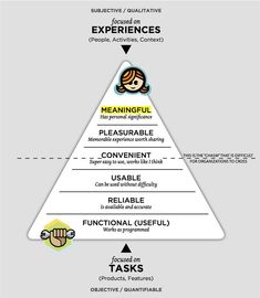 User Experience Hierarchy of Needs model. Book: Seductive Interaction Design - User Experience Hierarchy of Needs model. Web Design, Tool Design, Creative Design, Ux User Experience, Customer Experience, Information Architecture, Information Design, Visualisation, Data Visualization