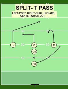 Flag Football Drills, Flag Football Plays, Football 101, American Football, Football Stuff, Football Formations, Flare, Coaching, Tips