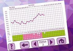 Was die Temperaturkurve über Deine Fruchtbarkeit aussagt... Mit dem cyclotest Zykluscomputer misst Du täglich Deine Aufwachtemperatur (Basaltemperatur). Die gespeicherten Werte werden von dem schlauen Monitor ausgewertet, Deine fruchtbare Phase wird bestimmt und Du kannst per Knopfdruck Deine Zykluskurve ansehen. So behältst Du immer die Kontrolle!