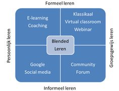 formeel en informeel leren - Google zoeken Coaching, Learning, Google, Travel, Training, Viajes, Studying, Teaching, Trips