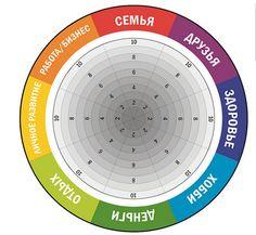 """Тест: """"Колесо жизни"""". Если вы чувствуете себя как белка в колесе, пора воспользоваться этим """"колесом""""..."""