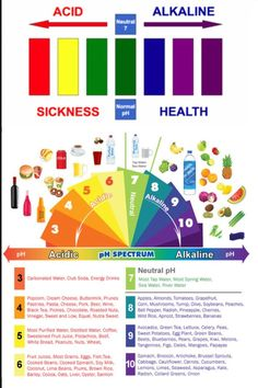 The Acid Alkaline Balance: Human blood pH should be slightly alkaline ( 7.35 - 7.45 ). Below or above this range means symptoms and disease. A pH of 7.0 is neutral. A pH below 7.0 is acidic. A pH above 7.0 is alkaline. An acidic pH can occur from, an acid forming diet, emotional stress, toxic overload, and/or immune reactions or any process that deprives the cells of oxygen and other nutrients. The body will try to compensate for acidic pH by using alkaline minerals. If the diet does...