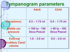 Image result for classification of tympanogram