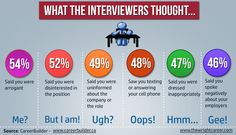 What impression did you leave with your interviewer?