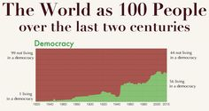 The World as 100 People over the Last Two Centuries - Democracy  Source: Polity IV index (own calculation of global population share)