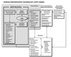 Human Performance Improvement Model
