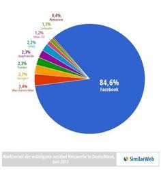 [12.08.2013] #Facebook dominiert das deutsche Netz im Bereich der Sozialen Netzwerke. Weit abgeschlagen folgen Wer-kennt-wen, #Google+ und #Twitter, meldet SimilarWeb. Summiert man den Traffic der neun größten Netzwerke in Deutschland, fallen auf Facebook im Juni anteilig rund 84,6 Prozent. Der Zweitplatzierte Wer-kennt-wen kommt auf 3,4 Prozent, Google+ auf 2,7 Prozent und Twitter auf 2,3 Prozent.